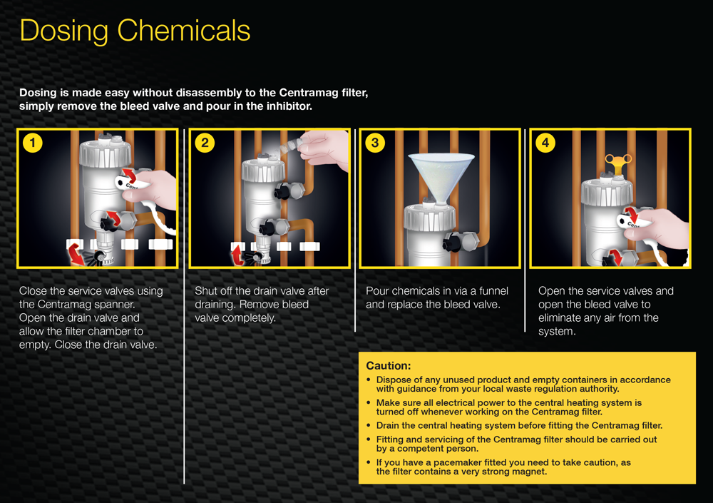 Dosing Chemicals